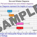 Box and Whisker Diagrams
