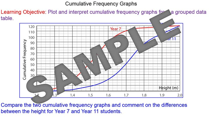 how to find iqr on cumulative frequency graph