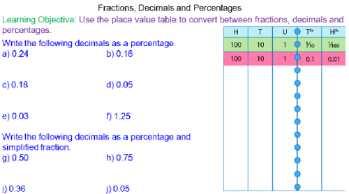 Converting between fractions, decimals and percentages