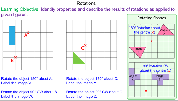Rotations about a Centre