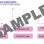 Interpreting Scatter Graphs