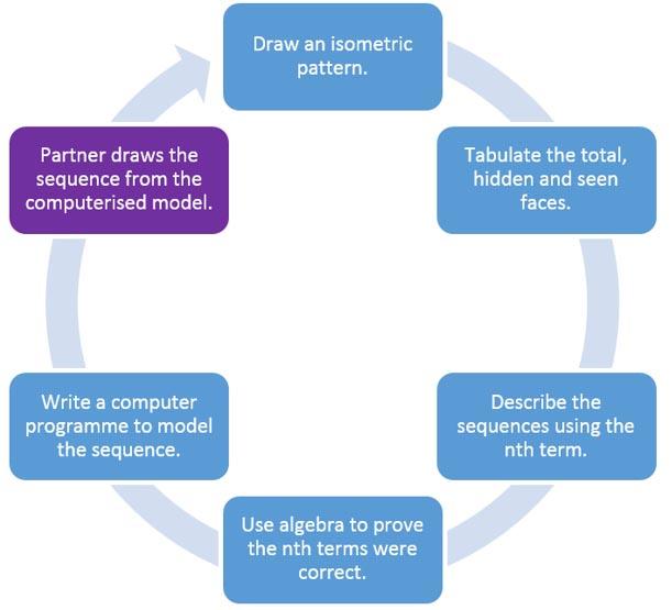Sequences through Programming