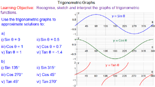 Trigonometrical Graphs