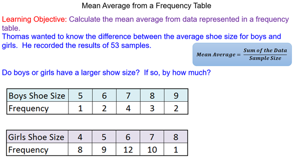 Mean Average from a Frequency Table