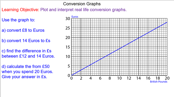 Conversion Graphs
