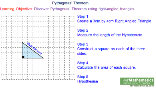 Introducing Pythagoras' Theorem