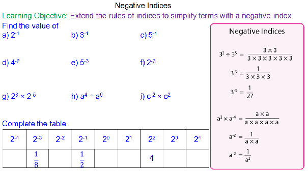 Teaching Reciprocals of Numbers and Terms