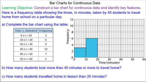 Plotting and Interpreting Continuous Bar Charts