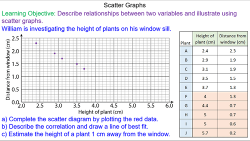 Scatter Graphs and Correlation