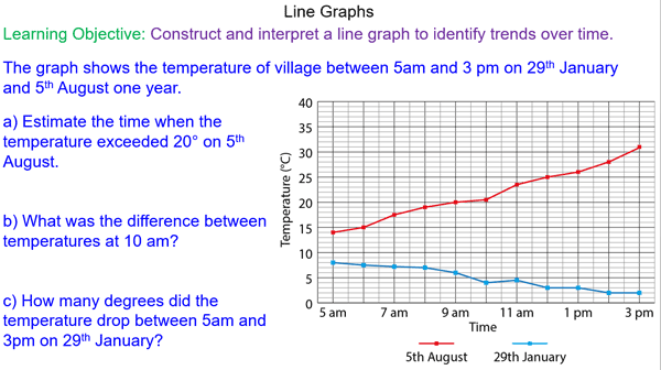 Draw and Interpret Line Graphs