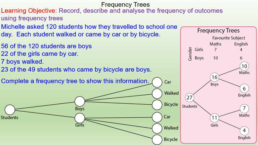 Drawing Frequency Trees for GCSE Maths