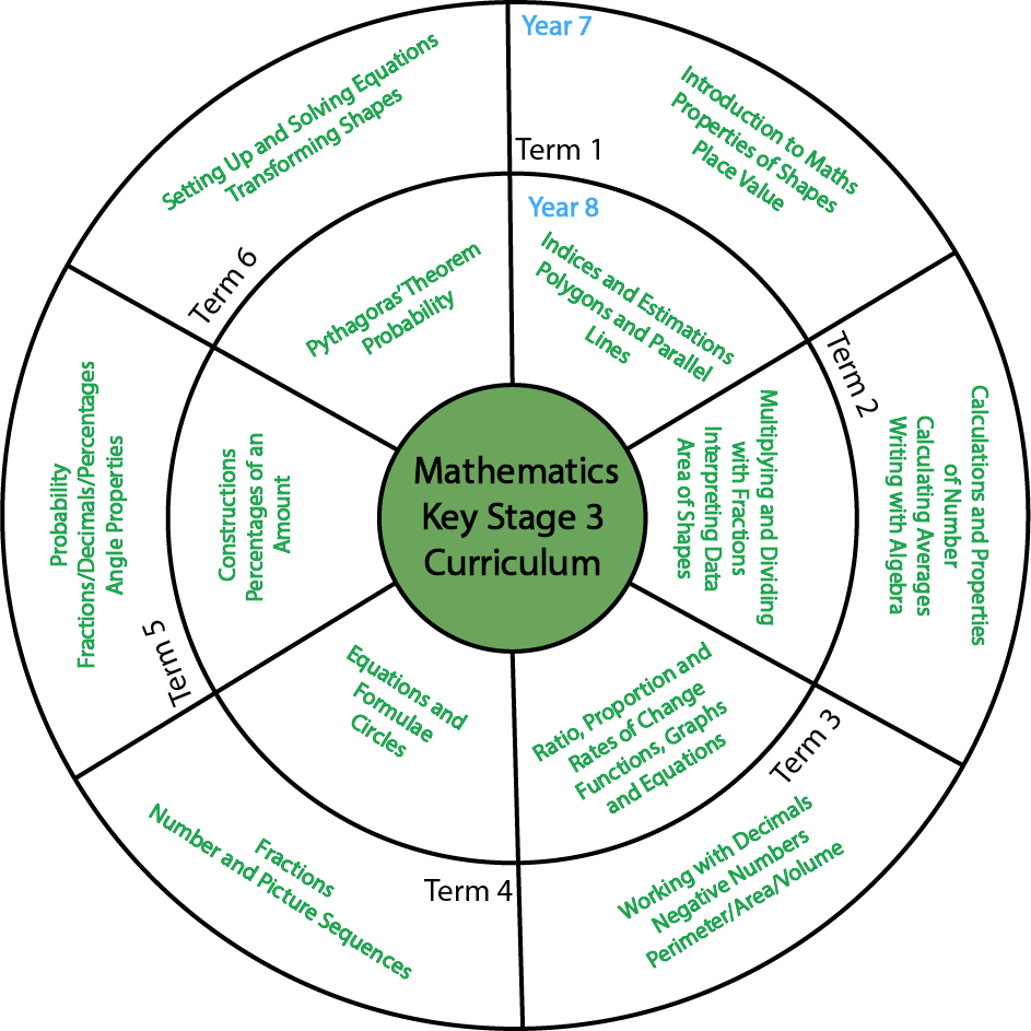 Schemes of Work for Maths Teachers and Schools - Mr-Mathematics.com