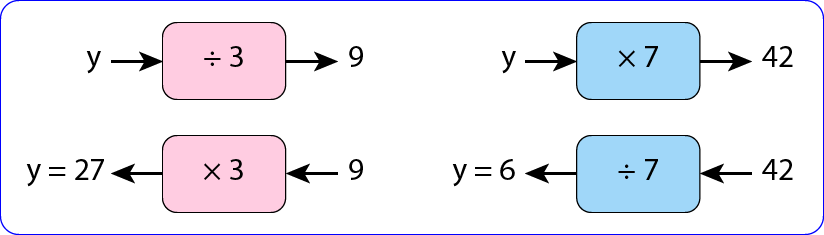Solving Two Step Equations using the Balance Method