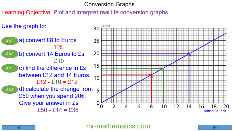 Plotting and Interpreting Conversion Graphs