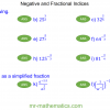 Revising Negative and Fractional Indices