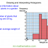 Revising Histograms with Unequal Class Widths