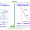Revising Modelling Variations