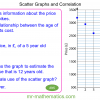 Revising Scatter Graphs and Correlation
