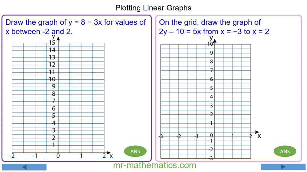Revising Plotting Straight Line Graphs