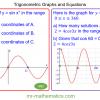 Revising Trigonometric Graphs and Equations