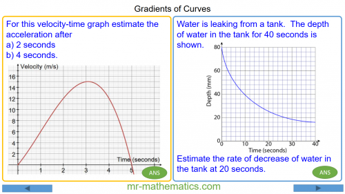 Revising Gradients of Curves