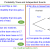 Revising Probability Trees and Independent Events