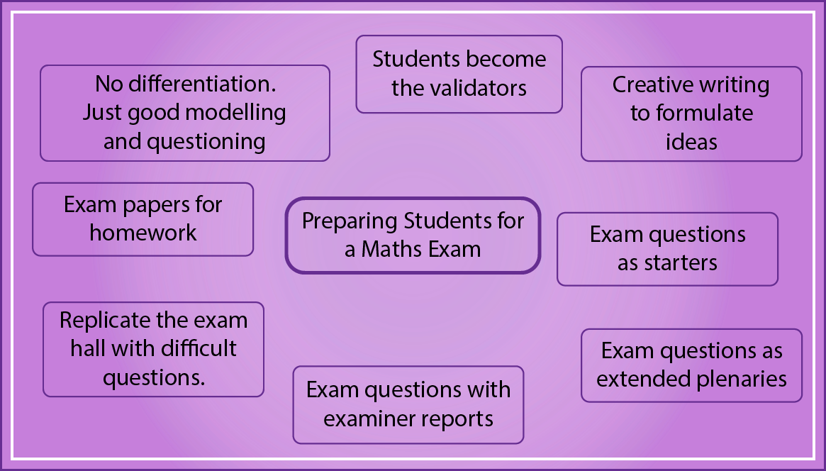 Preparing Students for a Mathematics Exam