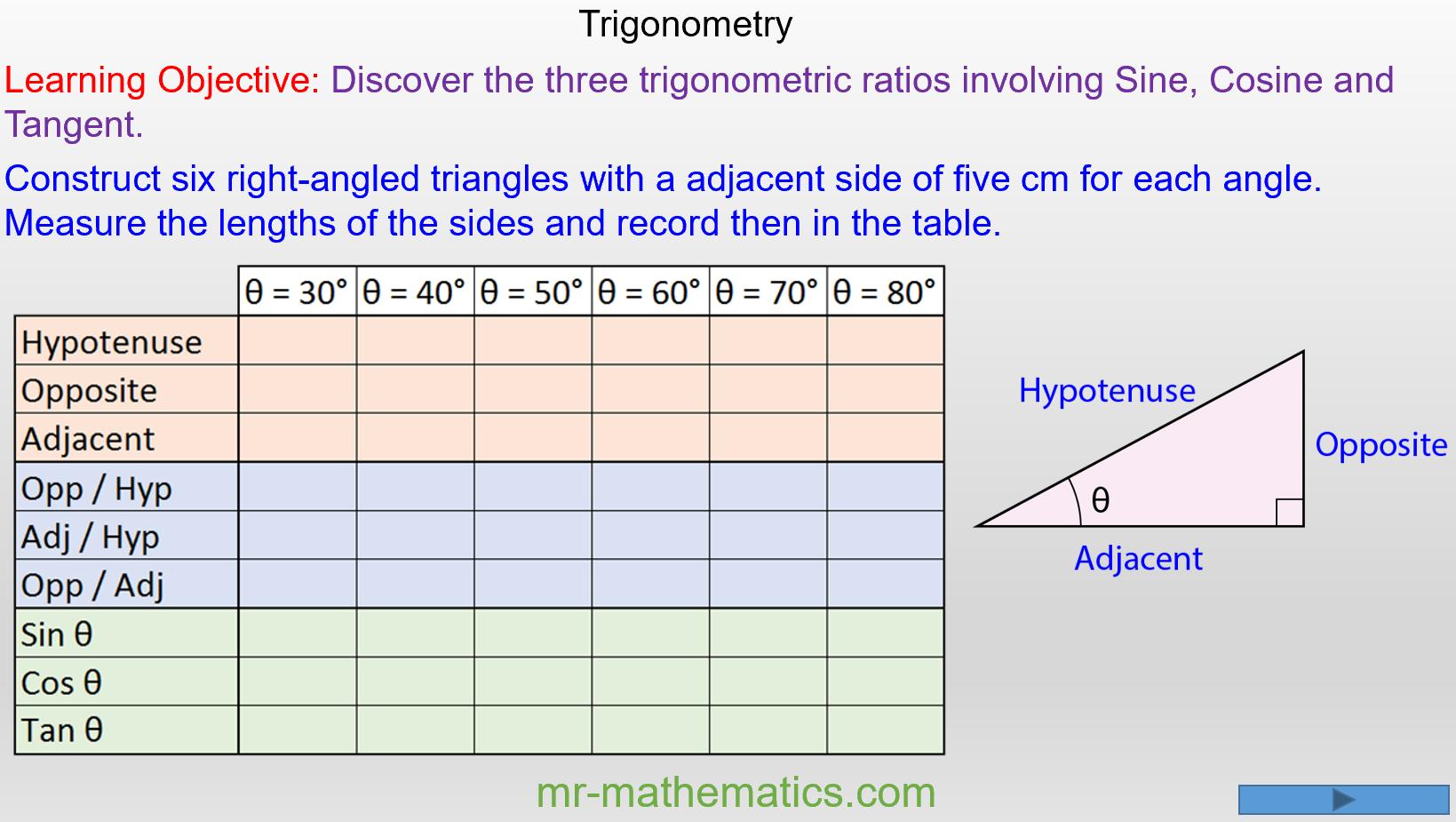 Introducing Trigonometric Identities