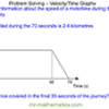 Problem Solving – Velocity Time Graphs