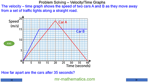Problem Solving - Velocity Time Graphs