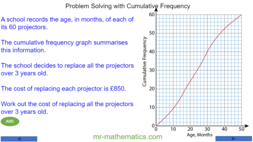 Problem Solving with Cumulative Frequency Graphs