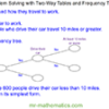 Problem Solving – Two-Way Tables and Frequency Trees