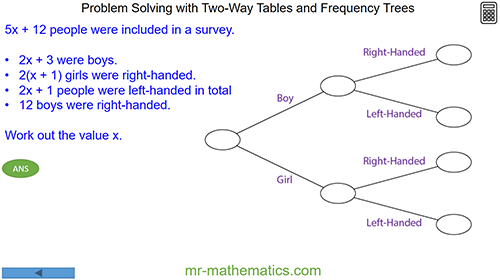 Problem Solving - Two-Way Tables and Frequency Trees