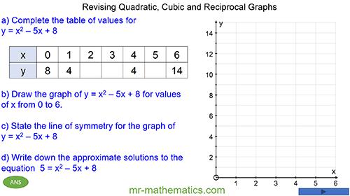 Plotting Nonlinear Graphs