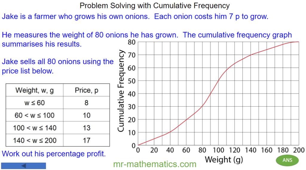 Interpreting Cumulative Frequency Graphs