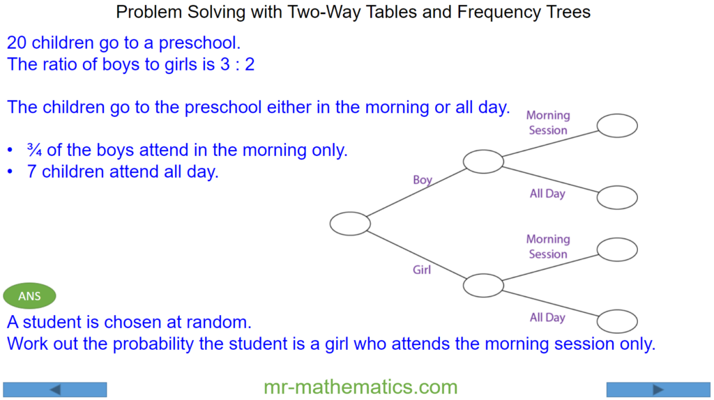 Two-Way Tables and Frequency Trees