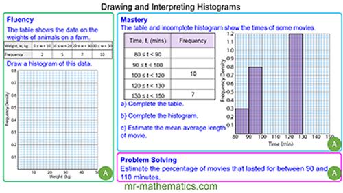 Drawing and Interpreting Histograms